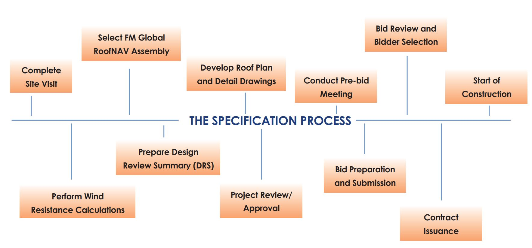 Benchmark Specification Process